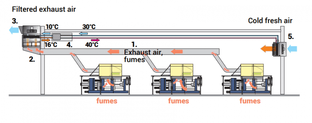 Die casting concept exhaust air incl. heat exchanger and heat pump