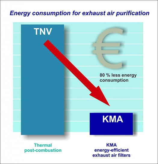 Reduction of the energy consumption about 80%