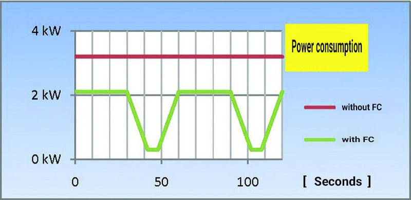 Save energy using a frequency converter with KMA ULTRAVENT eco